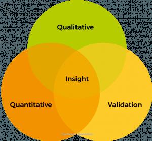 evidence based marketing